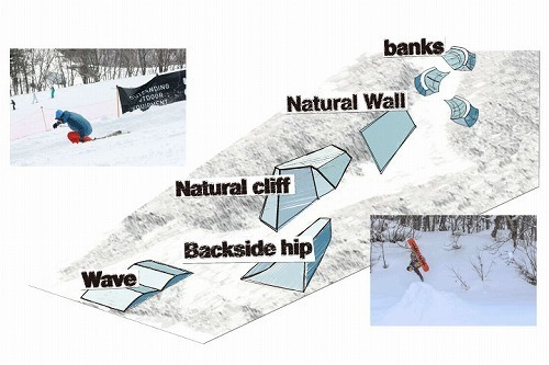 Banked Natural Freeridingコース
